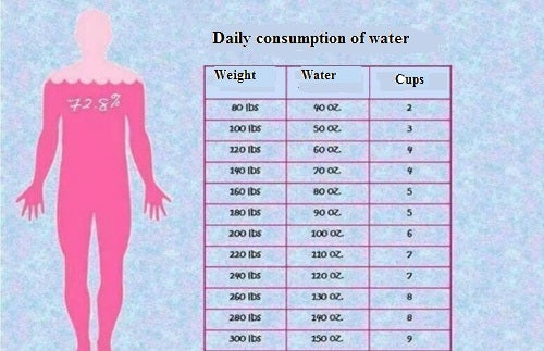 daily-consumption-of-water-500x3231